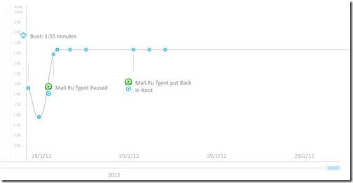 график результатов работы анализатора