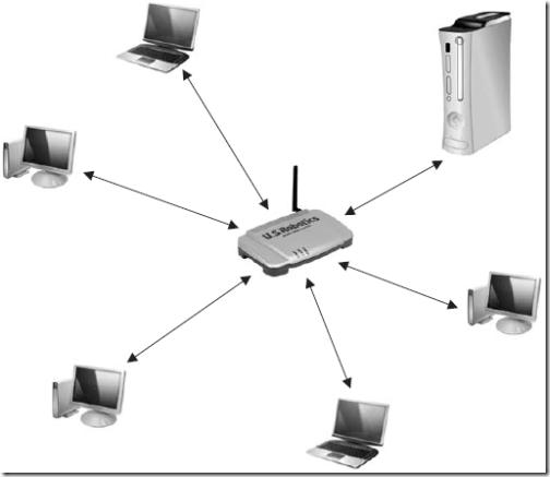 скорость обмена данными по беспроводной сети