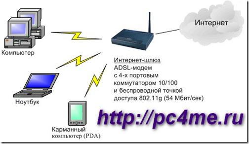 объединяющий три разные технологии: ADSL, Wi-Fi и Ethernet