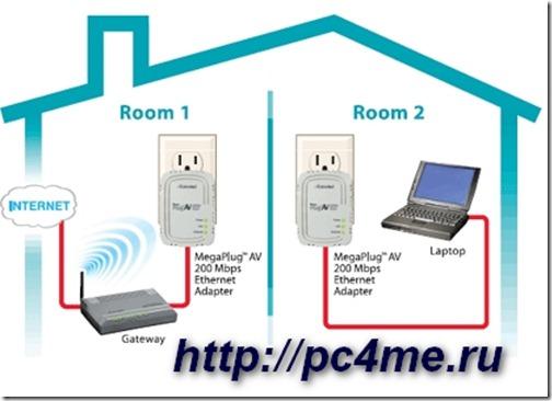 Принцип работы PLC