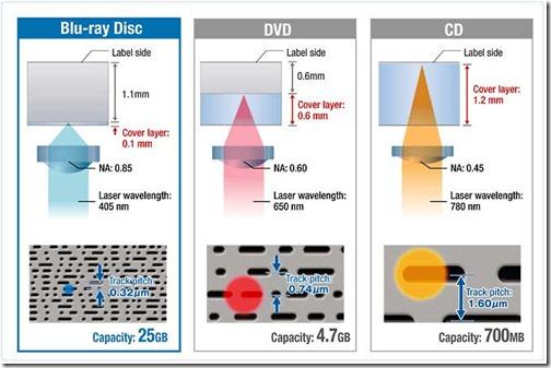 разновидности оптических носителей информации