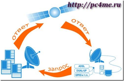 Асимметричный доступ в Интернет
