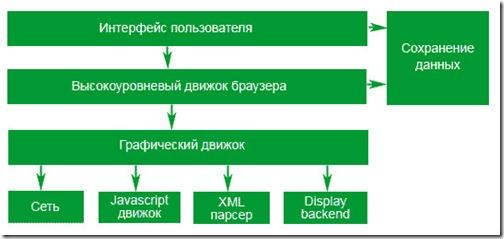 структура браузера