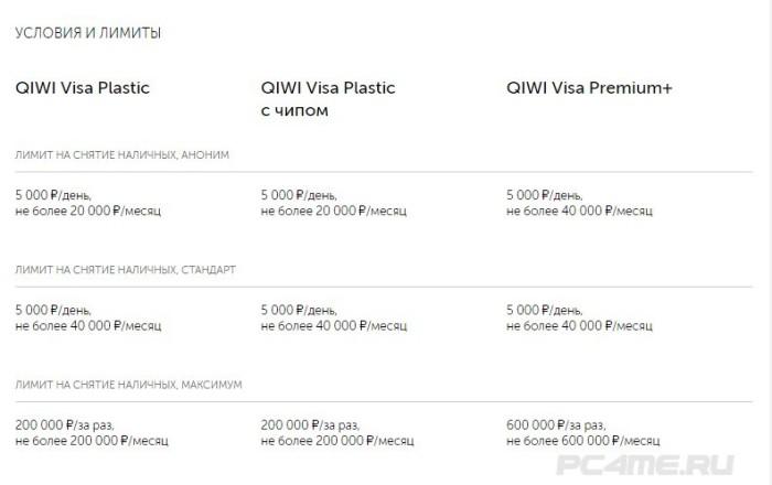 QIWI Visa Plastic, QIWI Visa Plastic, с чипом, QIWI Visa Premium+