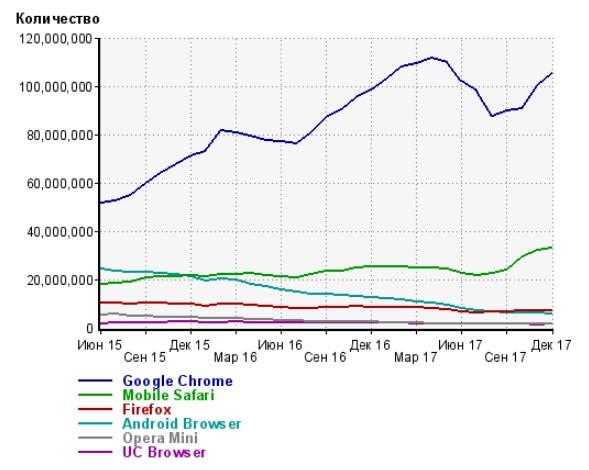 Топпопулярных браузеров планшетов и смартфонов (Андроид и iOS Apple)