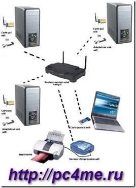 Как сделать одну домашнюю сеть 3
