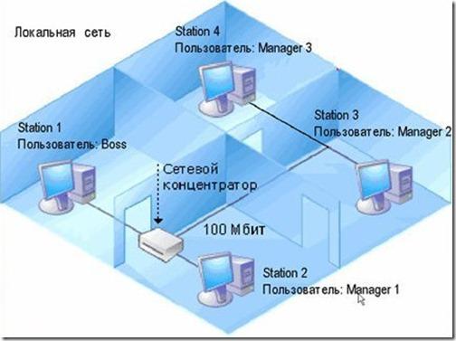 план прокладки сетевых кабелей и точки размещения сетевого оборудования