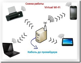 точка доступа wi-fi