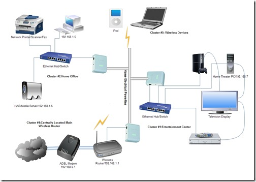 интернет через розетку