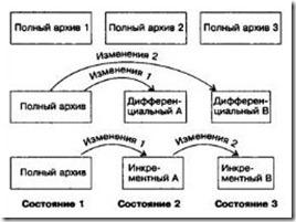 стратегии резервного копирования