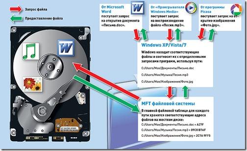 операции с файлами в windows