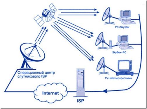 Интернет по радиоканалу своими руками