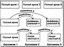 методы резервного копирования
