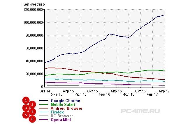 Топ популярных браузеров планшетов и смартфонов